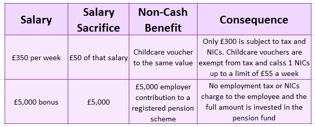 How Can You Benefit From Salary Sacrifice