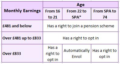 auto enrolment criteria
